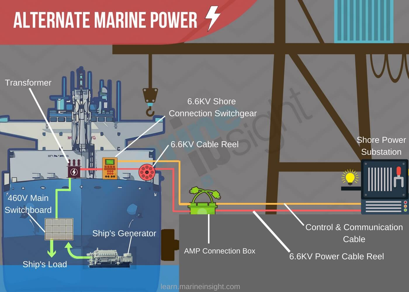 What is Alternate Marine Power (AMP) or Cold Ironing?