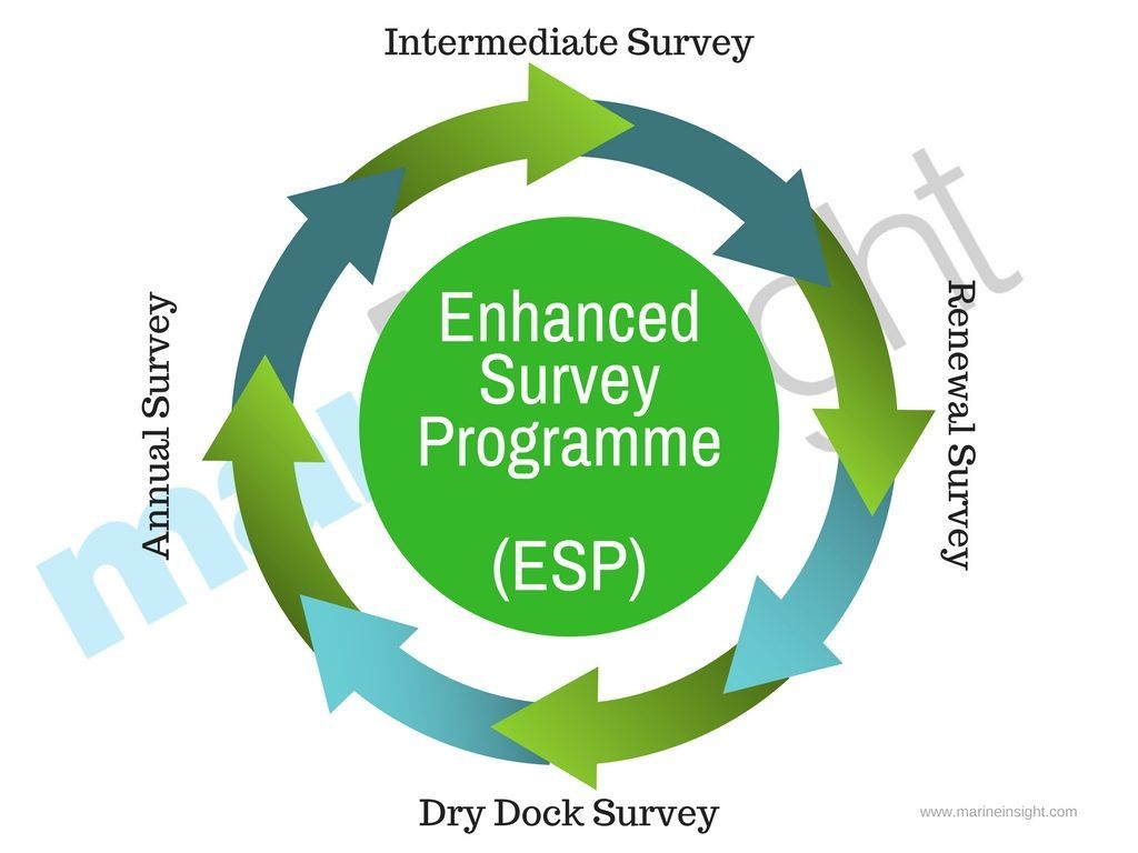 9d35bb1d637 What is Enhanced Survey Programme (ESP)