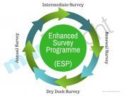 Enhanced Survey Programme -ESP