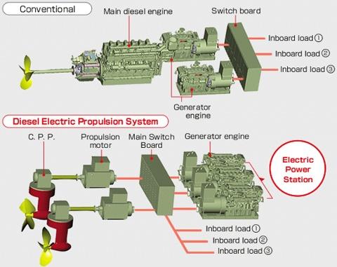 Electrical Propulsion System In Ships