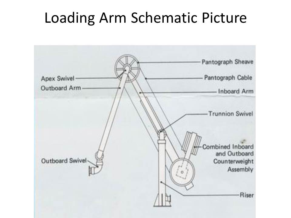 Loading Arms