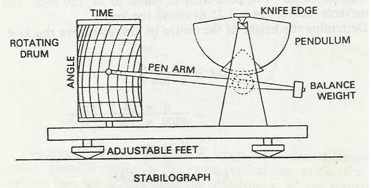 stabilograph