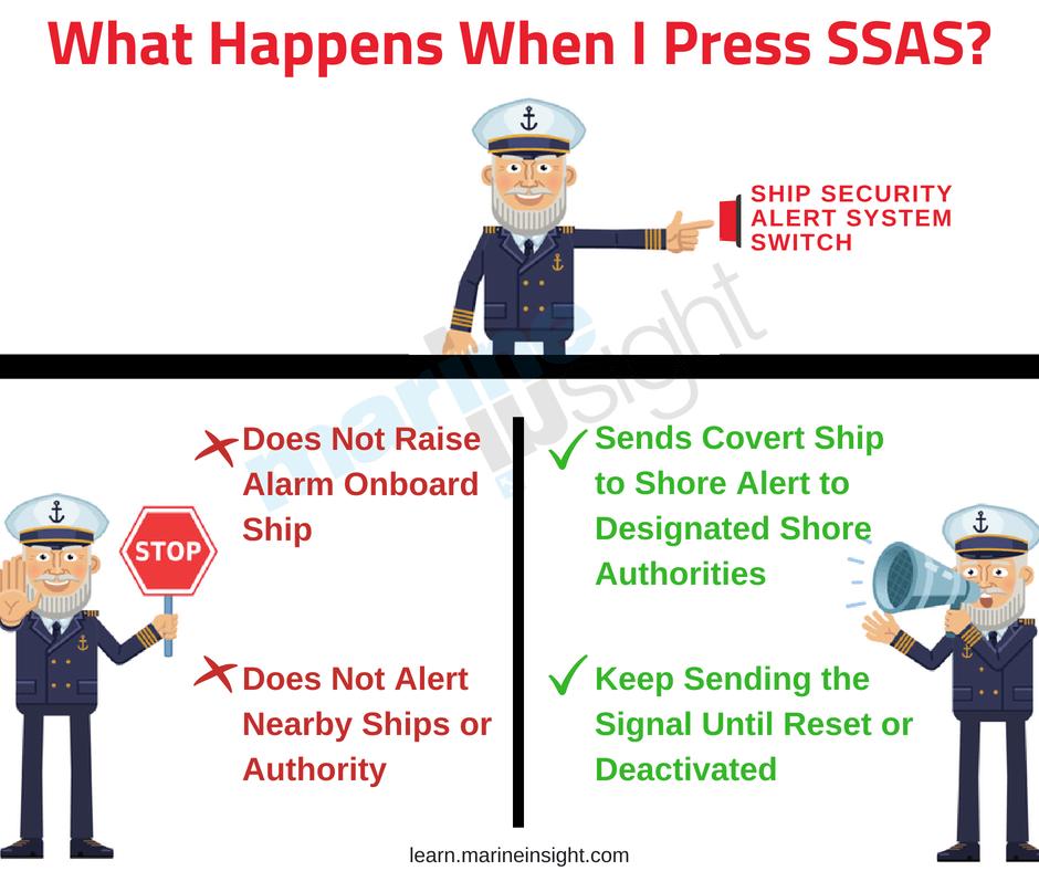 SSAS ALERT SYSTEM ship