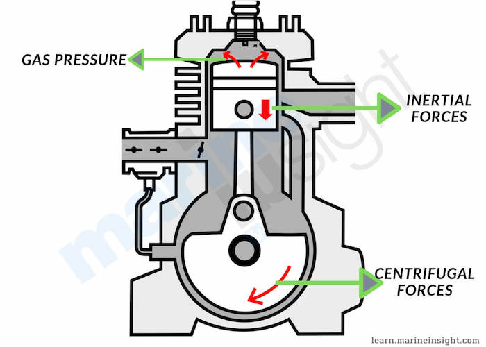 Types of Main Bearings of Marine Engines and their Properties
