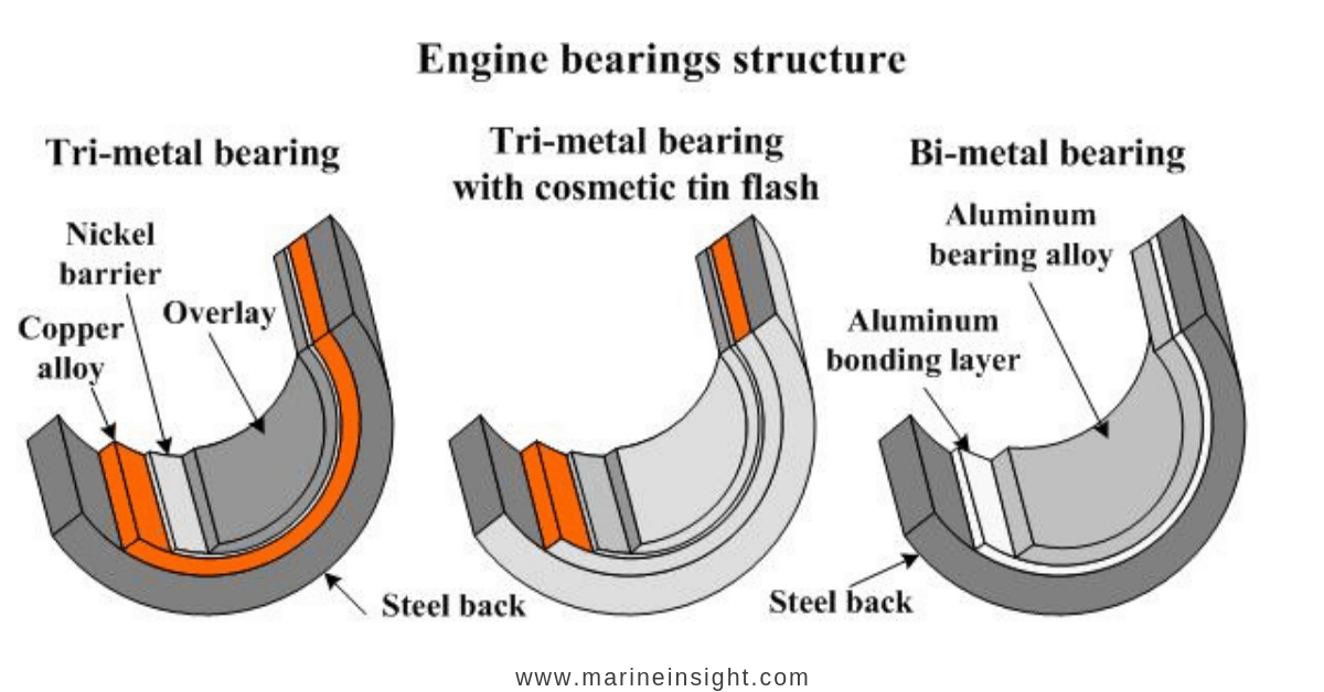 Types-of-Main-Bearings-of-Marine-Engines-and-their-Properties-1.png