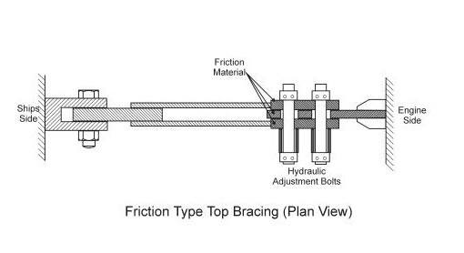 Frictional type Bracing