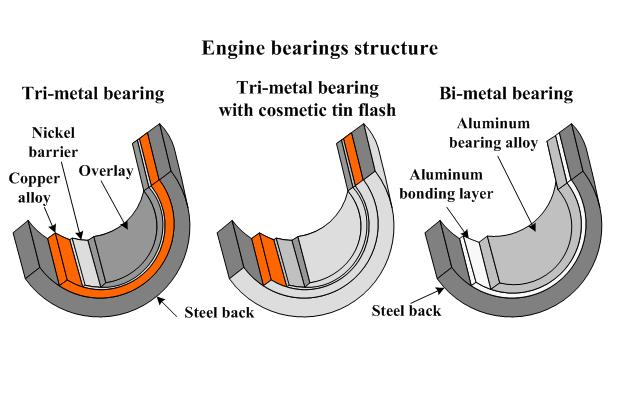 Types of main bearings of marine engines and their properties for What are the primary functions of motor oil