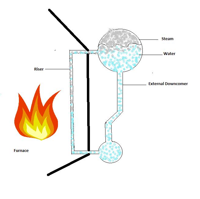 Marine Boiler Water Circulation