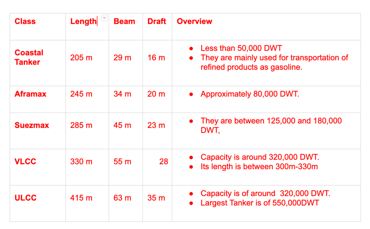 Different Types of Tankers: Extensive Classification of Tanker Ships