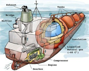 Different Types of Marine Propulsion Systems Used in the