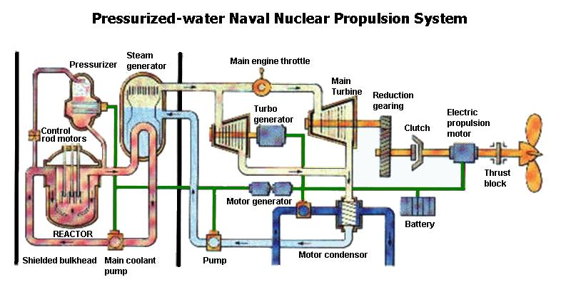 Awesome Gas Turbine Propulsion Systems Diagram Wiring Diagram M6 Wiring Cloud Hisonuggs Outletorg