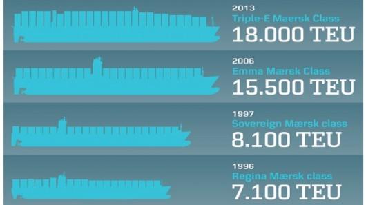 Maersk's Triple-E Vessels