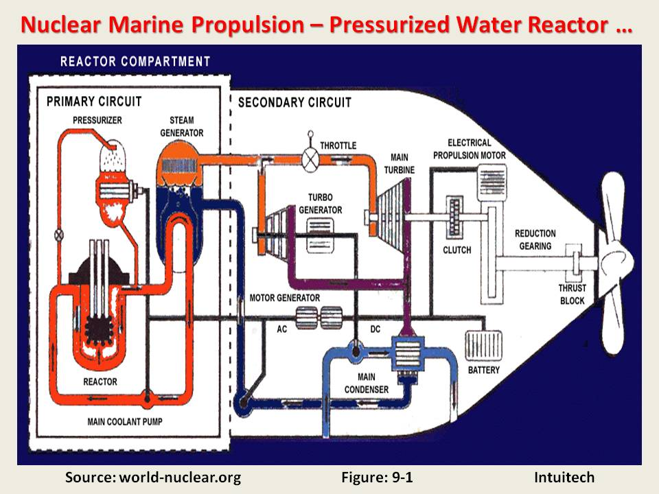 Nuclear Ship Propulsion: Is it the Future of the Shipping ...