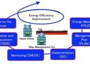 What is Ship Energy Efficiency Management Plan?