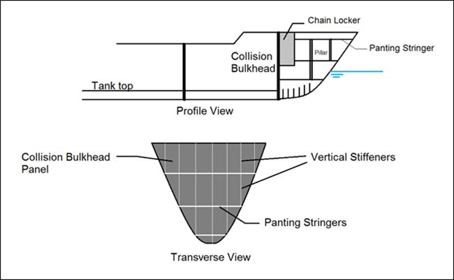 collision bulkheads