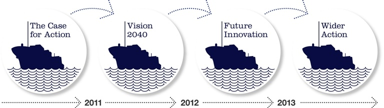 sustainable shipping initiative
