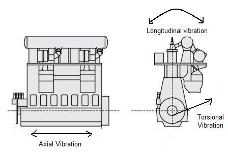 Torsional Vibration