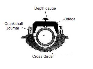 4 Ways to Measure Main Bearing Clearance of Two Stroke