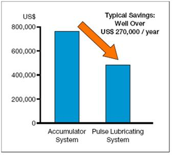 benefits of Pulse Lubrication System