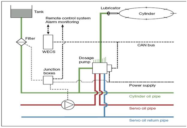 Pulse Lubrication System