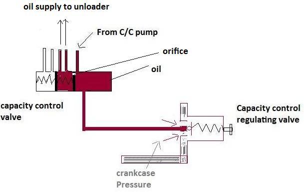 Ship Refrigeration System