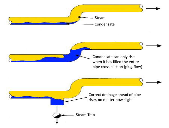 steam-drainage
