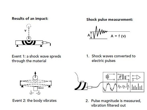 Shock Pulse Monitoring