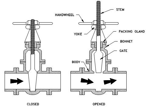 Types Of Valves Used On Ships Gate Valve Part 1