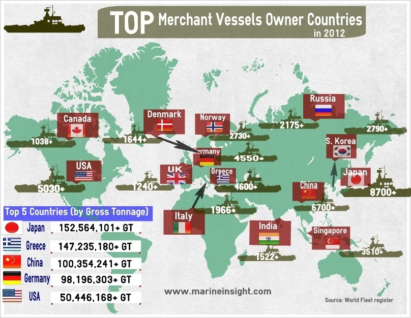 top merchant vessels owner countries