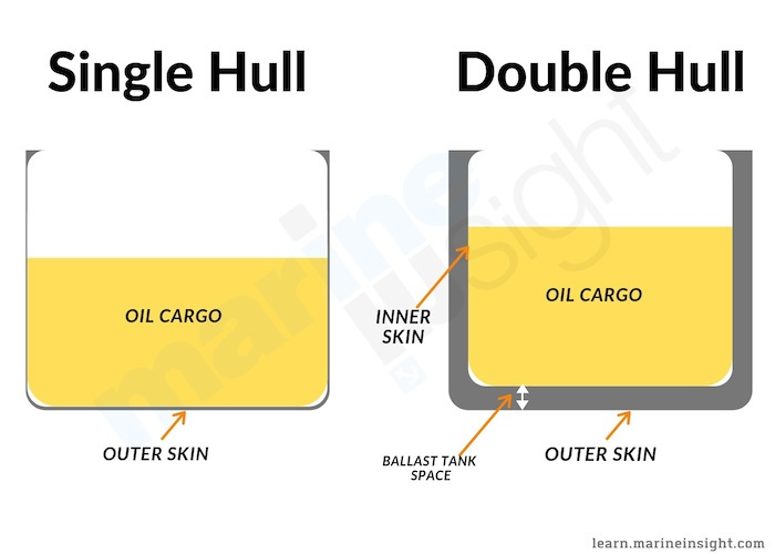 Single hull double hull