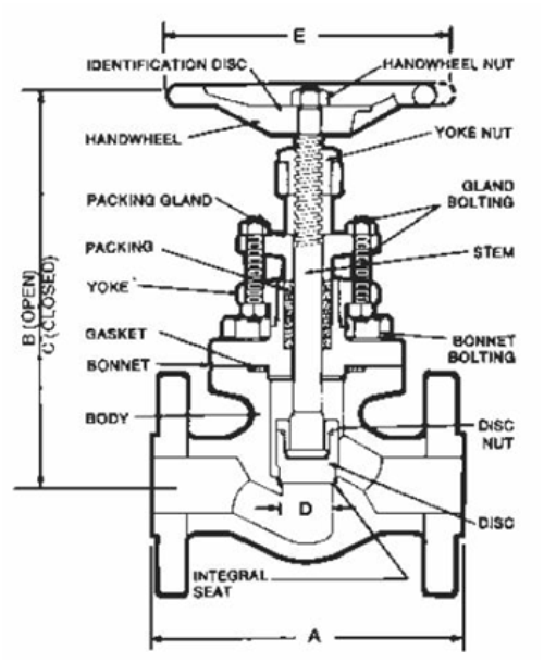 Globe Valve Used On Ships Design And Maintenance on locomotive fire