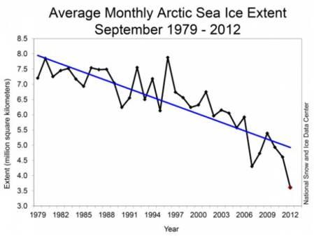 Average monthly sea ice extent.
