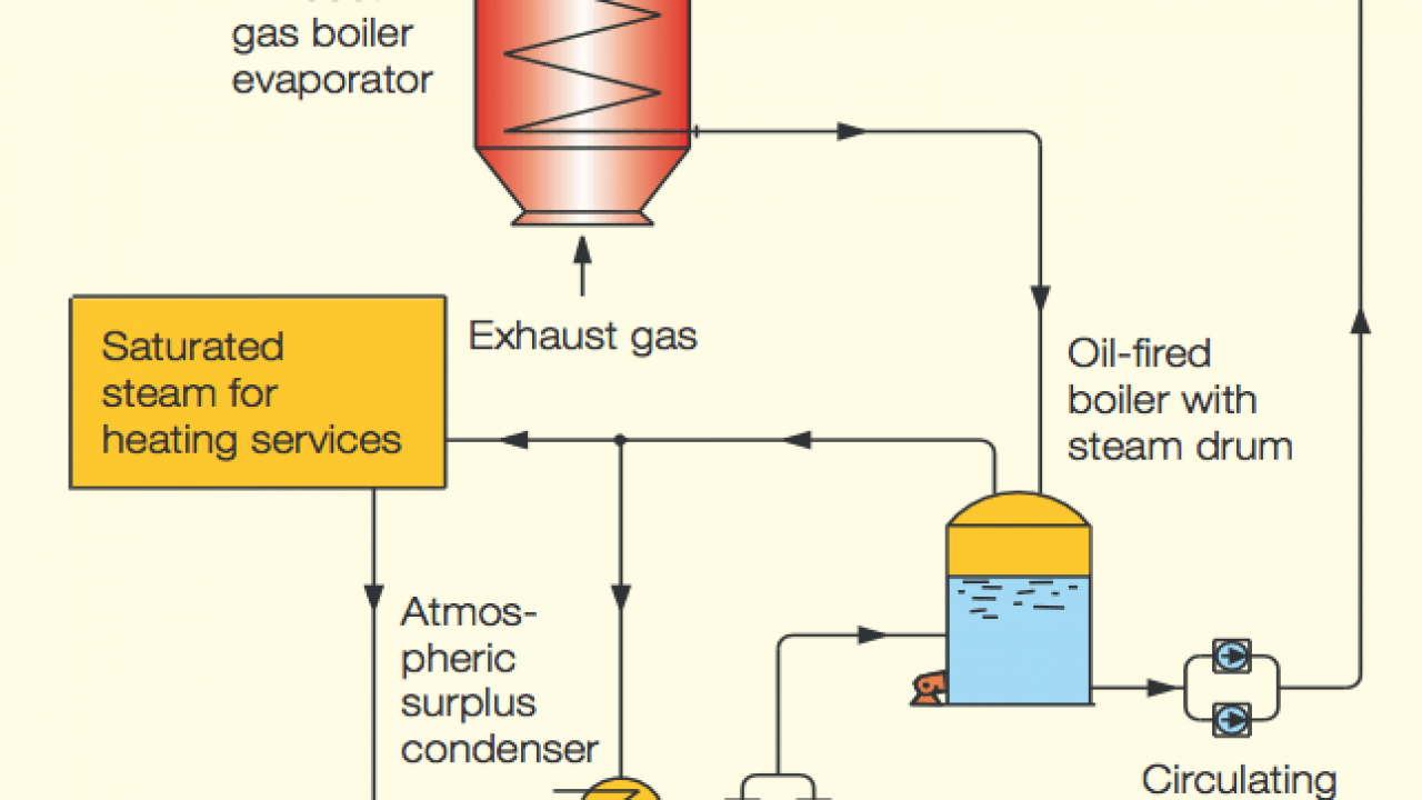 Types Of Exhaust Gas Boiler Egb Fires And Ways To Prevent Them