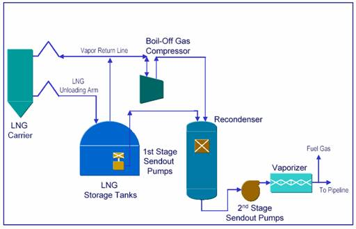 how does lng terminal works rh marineinsight com Amine Unit Process Flow Diagram LNG Liquefaction Cycle Diagram