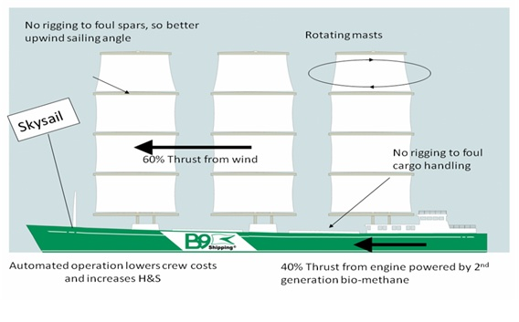 B9 Windpower Technology