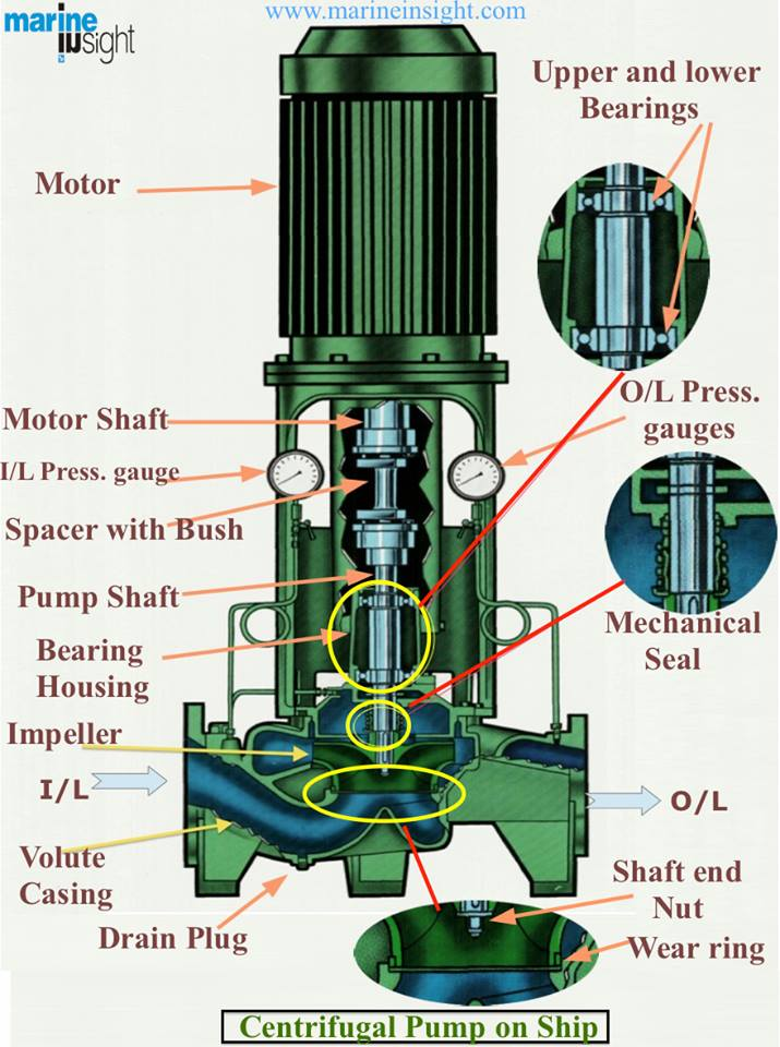 Centrifugal Pump Marine Insight