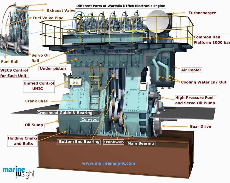piston skirt piston rod and trunk piston rh marineinsight com ship steam engine diagram ship engine cooling system diagram