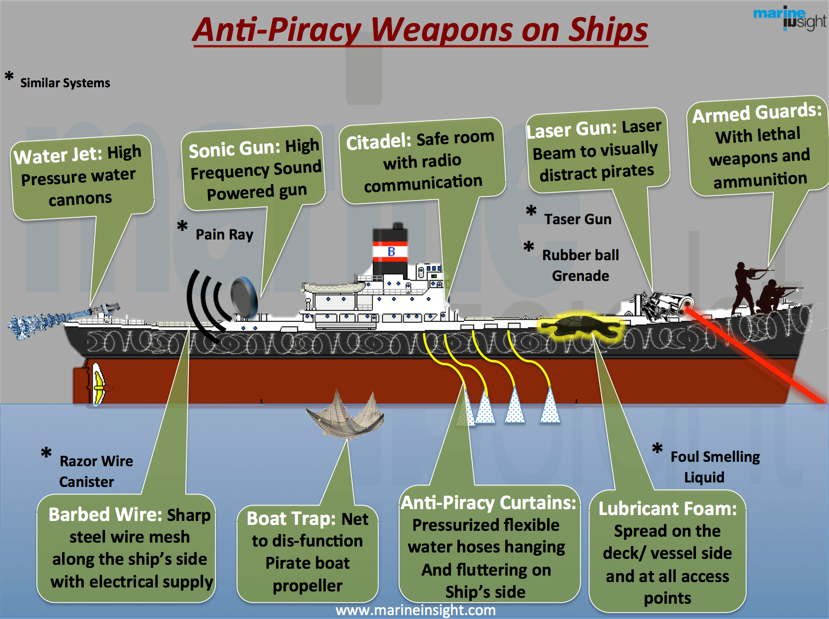 Anti Piracy Infographic