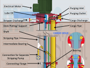 Infographics: Single Stage Deepwell Cargo Pump