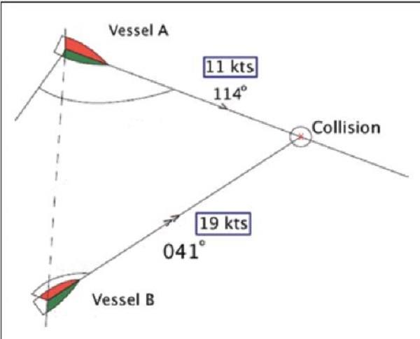 Collision in good weather and visibility
