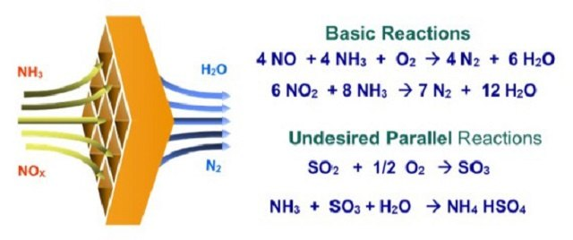 IMO MEPC 66 NOx Regulations And Arguments On Selective Catalytic