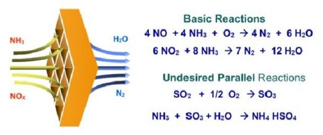 Basic Chemistry of SCR