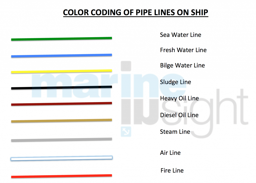 How To Draw And Read Line Diagrams Onboard Ships