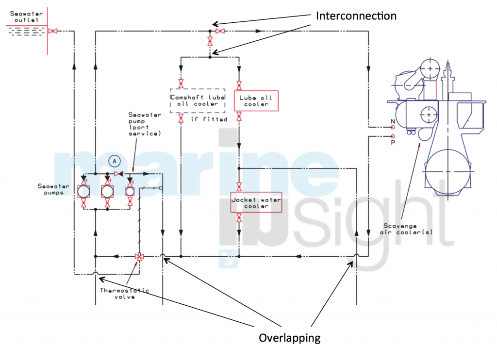 how to draw and read line diagrams onboard ships rh marineinsight com Hot Water Piping Diagrams Pump Piping Diagram