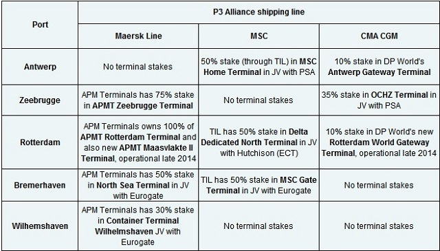 P3 Carriers and Direct and Indirect Interests in Main Benelux and German Terminals