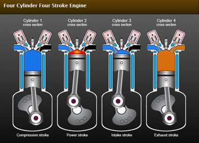 How Internal Forces in Marine Engines Affect Their Operation?