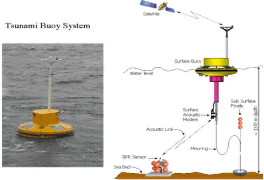 Buoy System