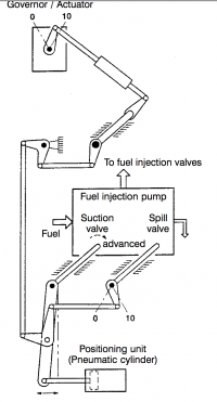 VIT Linkages and actuators
