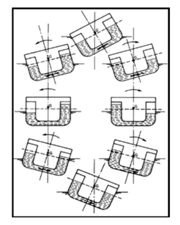 passive tank system