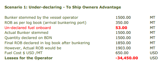 13 Malpractices In Bunkering Operations Seafarers Should Be
